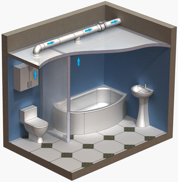Как сделать вентиляцию в санузле в частном доме